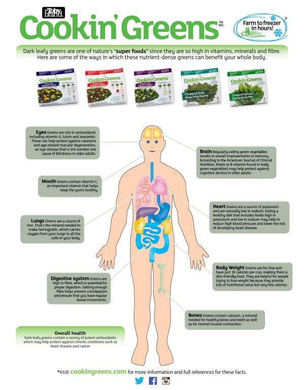 Body Health Poster